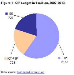 CIP budget