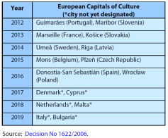 Capitals of Culture until 2019