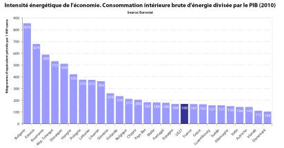 Intensité énergétique de l'économie