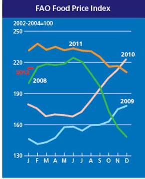 FAO index 2012