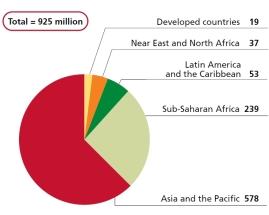 Under-nourishment by region