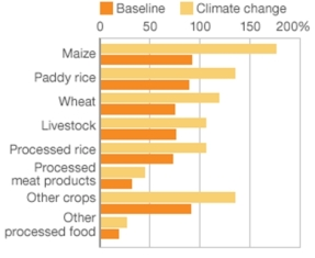 Real food price changes predicted for 2030