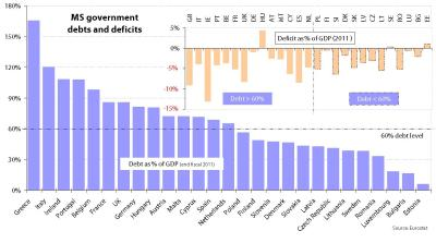 Member States' government debts and deficits