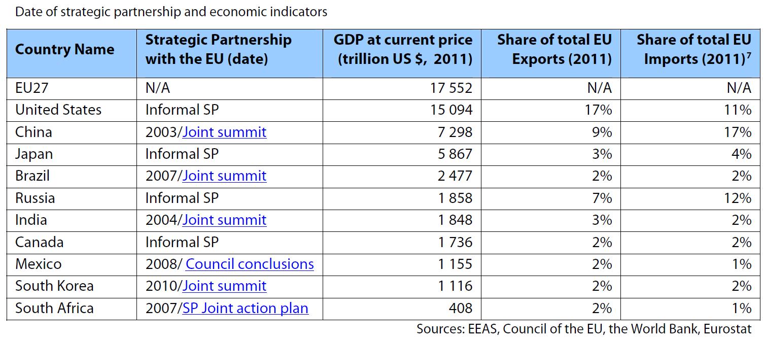 date of strategic partnership and economic indicators