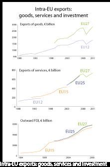Intra EU-exports