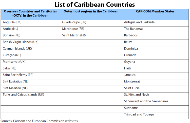 List of Caribbean Countries