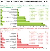 EU27 trade in services