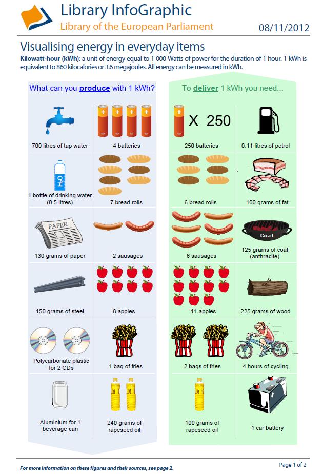 Visualising Energy In Everyday Items European