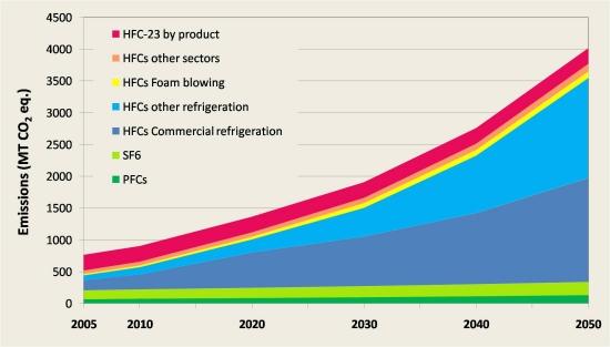 F-gas emissions curve