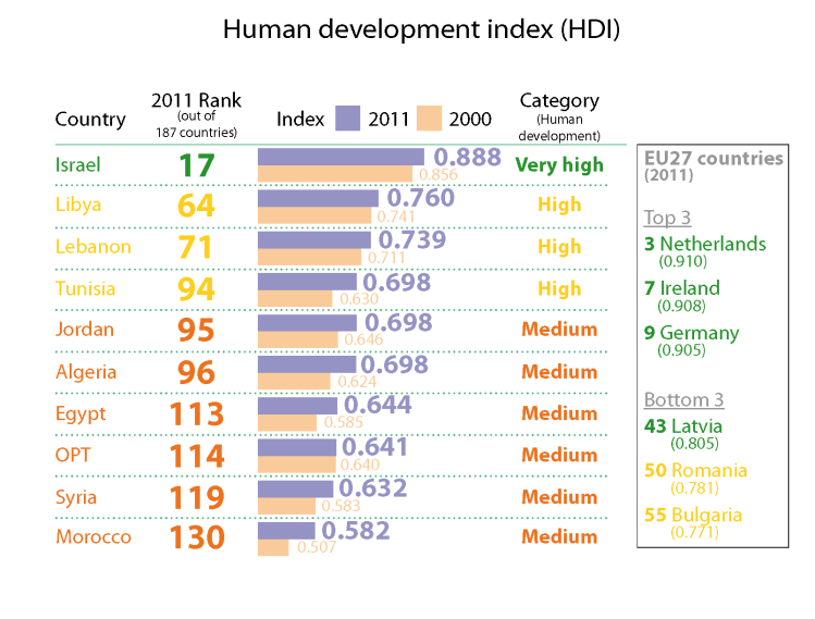 human development index An overview of the united nations' hdi or human development index, which is an internationally recognized ranking of countries based on development factors learn.
