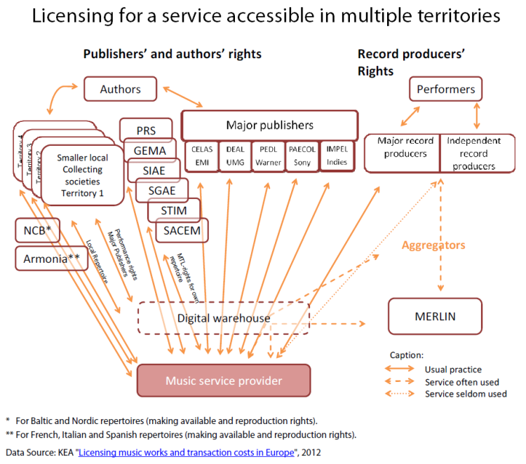 Licensing for a service accessible in multiple territories