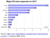 Major EU arms exporter countries in 2011