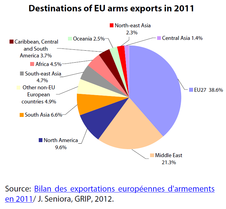 Destinations of EU arms exports in 2011