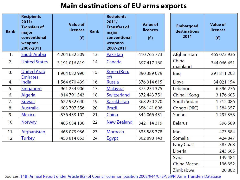 Main destination countries of EU arms exports | European