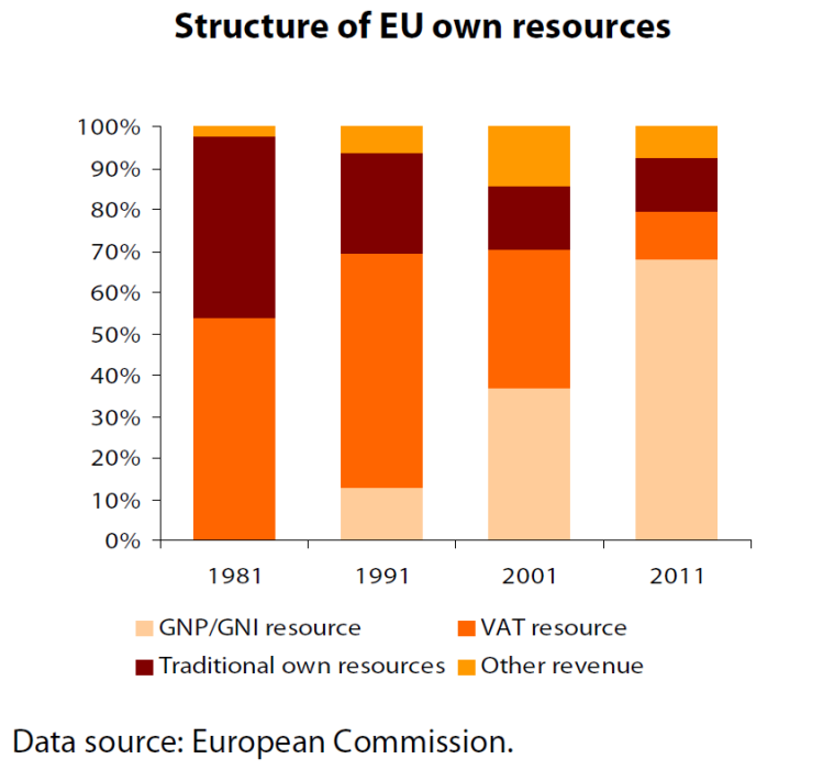 Structure of EU own resources