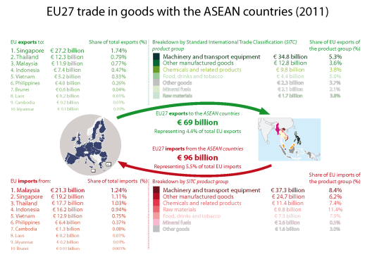 EU27 trade in goods with the ASEAN countries (2011)