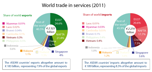 World trade in services (2011)