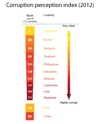 Corruption perception index (2012)