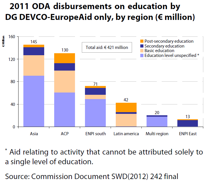 2011 ODA disbursements on education by DG DEVCO-EuropeAid only, by region (€ million)