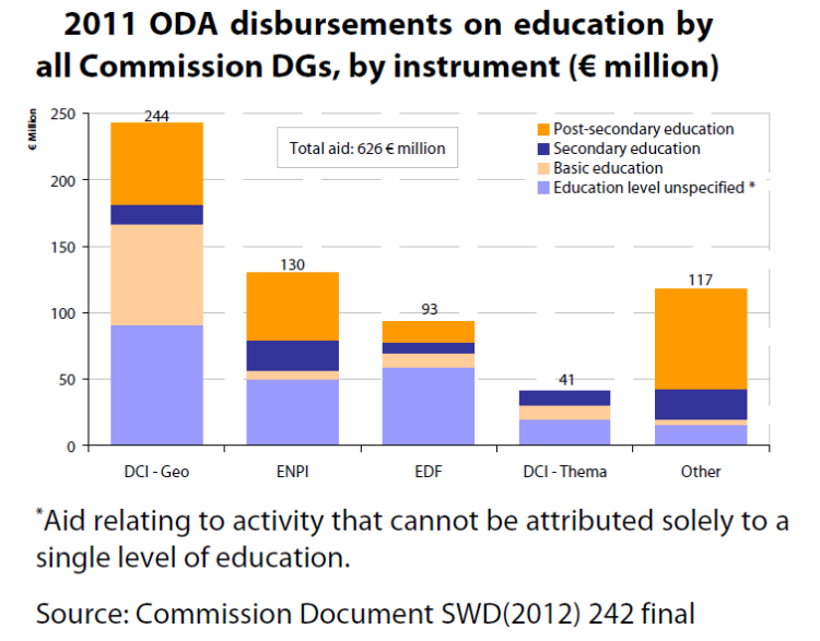 2011 ODA disbursements on education by all Commission DGs, by instrument (€ million)