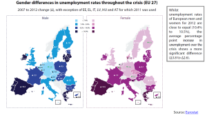 Gender differences in unemployment rates throughout the crisis (EU 27)