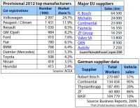 Top car manufacturers of the world and major suppliers in the EU and Germany