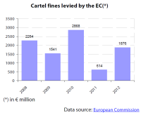 Cartel fines levied by the EC 2008-2012