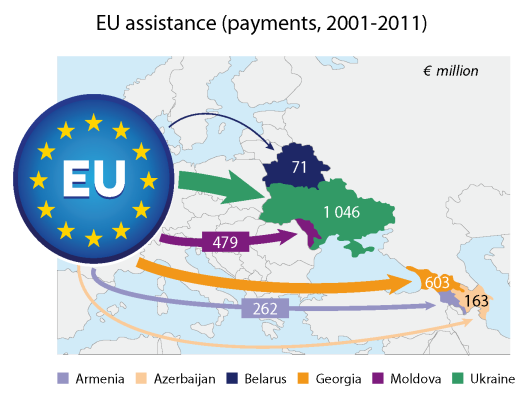 EU assistance to eastern neighbourhood countries (payments, 2001-2011)