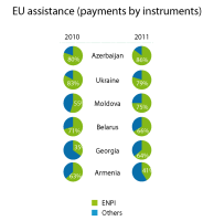 EU assistance to eastern neighbours countries (payments by instruments, 2010-2011)