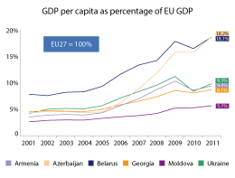 GDP per capita of EU eastern neighbourhood countries as percentage of EU GDP 2001-2011