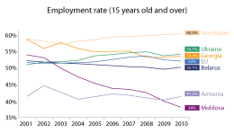 Employment rate in the EU's eastern neighbour countries (15 years old and over)