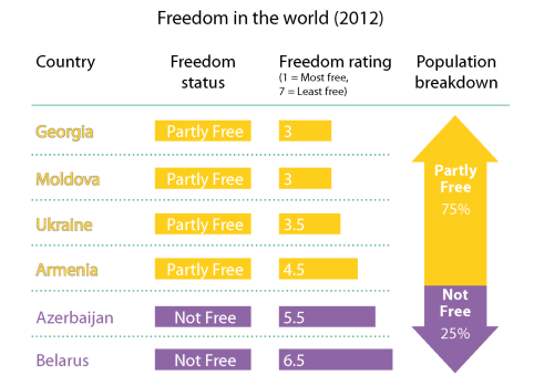 Freedom in the world rating of Eastern Neighbourhood coutries (2012)