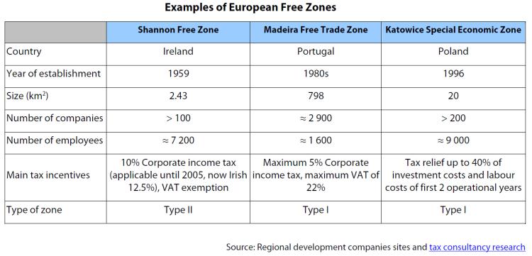 Examples of European Free Zones
