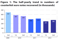 The half-yearly trend in numbers of counterfeit euro notes recovered (in thousands)