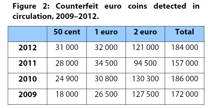 Counterfeit euro coins detected in circulation, 2009–2012.