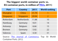 The biggest world container ports vs. EU container ports, in million of TEUs, 2011)