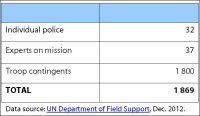 2012 China's troop contribution to UN operations (as of 31 December 2012)