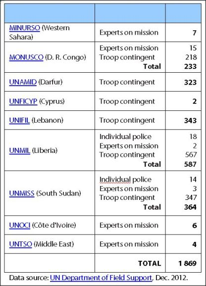 2012 UN missions with Chinese contributions