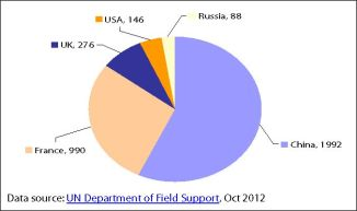 2012 UN Security Council permanent members' troop contributions to UN operations