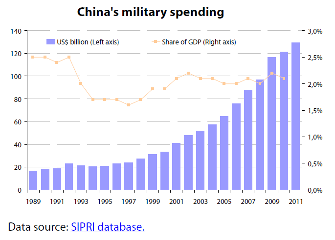 China's military rise | European Parliamentary Research Service Blog