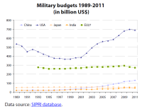 China's military budgets 1989-2011 (in comparison with USA, Japan, India and EU27 in billion US$)