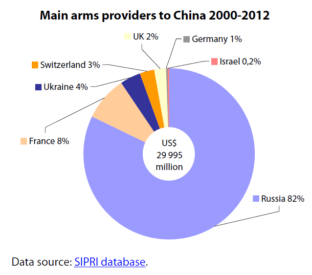 Main arms providers to China 2000-2012