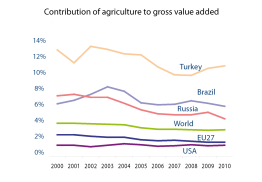Contribution of agriculture to gross value added