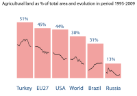 Agricultural land as % of total area and evolution in period 1995-2009