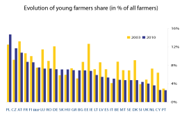 Evolution of young farmers' share (as % of all farmers)