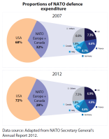 Proportions of contributors to NATO defence expenditure 2007 and 2012