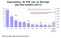 Exportations de l'UE vers la Norvège (par Etat membre (2011))