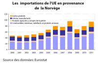 Les importations de l'UE en provenance de la Norvège