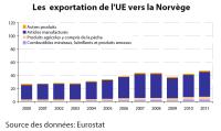 Les exportation de l'UE vers la Norvège