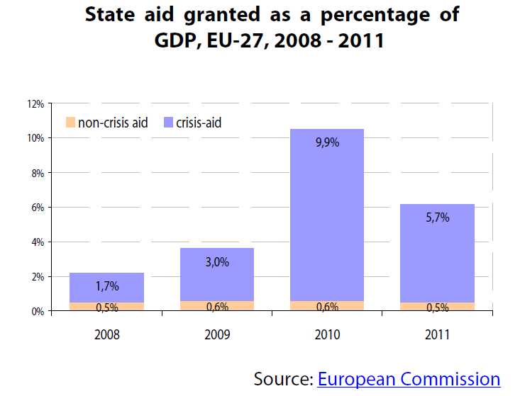State aid granted as a percentage of GDP, EU-27, 2008 - 2011